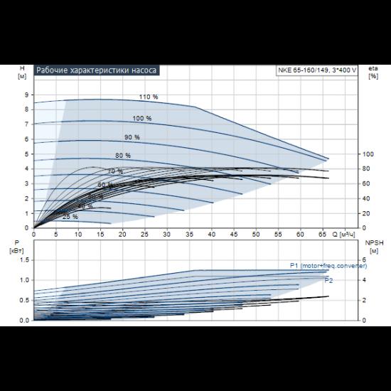 Grundfos NKE 65-160/149 A1-F-K-E-BQQE (арт. 98112136) – консольный насос с односторонним всасыванием