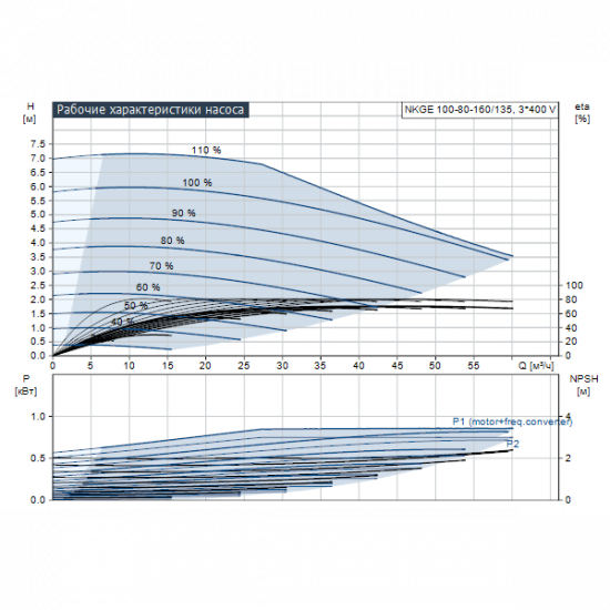 Grundfos NKGE 100-80-160/135 A2-F-L-E-BQQE (арт. 98112243) – консольный насос с односторонним всасыванием