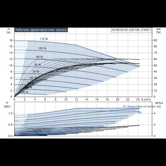 Grundfos NKGE 50-32-125/106 A2-F-K-E-BQQE (арт. 98482668) – консольный насос с односторонним всасыванием