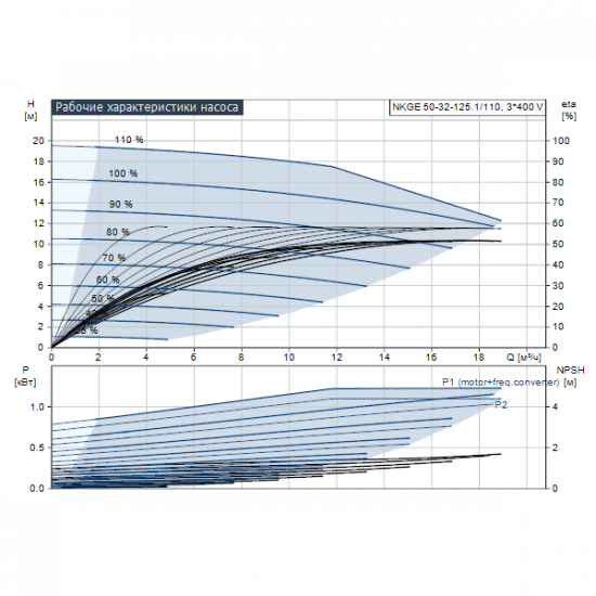 Grundfos NKGE 50-32-125.1/110 A1-F-A-E-BAQE (арт. 98482620) – консольный насос с односторонним всасыванием
