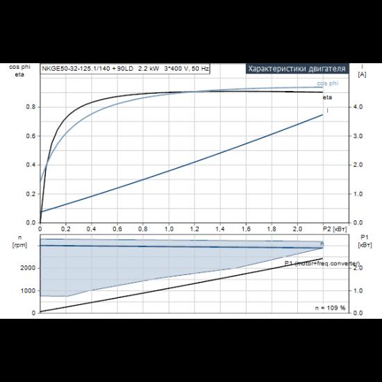Grundfos NKGE 50-32-125.1/140 A2-F-K-E-BQQE (арт. 98112412) – консольный насос с односторонним всасыванием