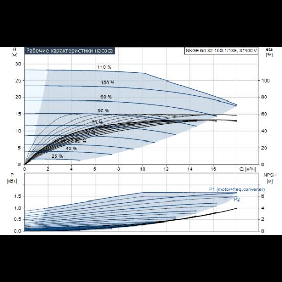 Grundfos NKGE 50-32-160.1/139 A1-F-L-E-BQQE (арт. 98112366) – консольный насос с односторонним всасыванием