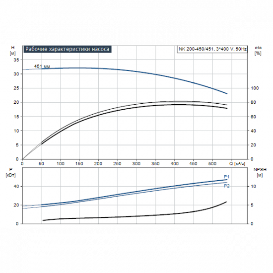 Grundfos NK 200-450/451 A2-F-A-E-BAQE (арт. 98318765) – консольный насос с односторонним всасыванием