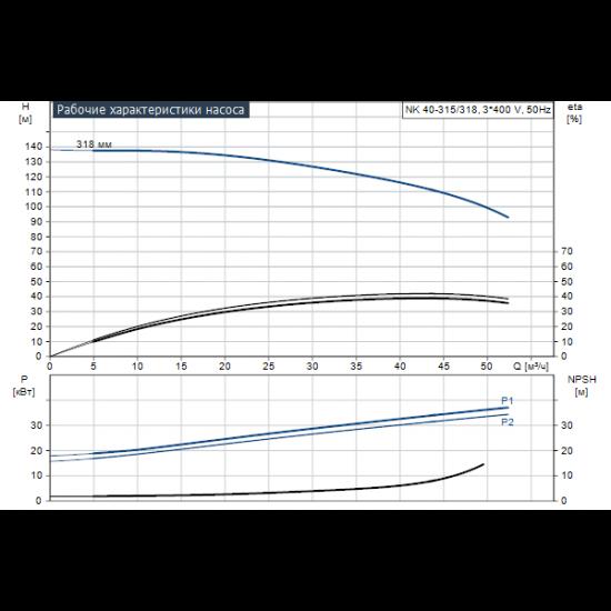 Grundfos NK 40-315/318 A2-F-A-E-BAQE (арт. 97830100) – консольный насос с односторонним всасыванием