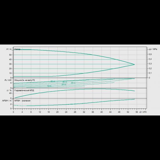 Wilo Smart 1 HELIX VE 3602/7,5kW - насосная станция для водоснабжения и повышения давления воды (арт. 2450199)