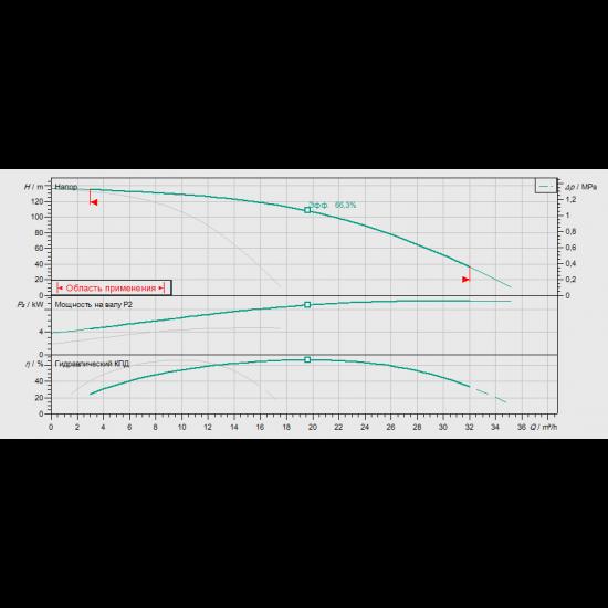 Wilo Smart 2 HELIX V 1013 - насосная станция для водоснабжения и повышения давления воды (арт. 2787335)