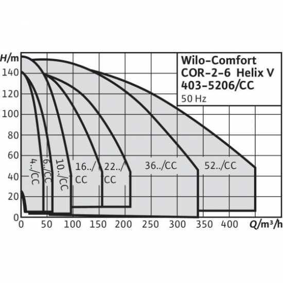 Wilo CO-6 HELIX V 604/CC-EB-R - насосная станция для водоснабжения и повышения давления воды (арт. 2785457)