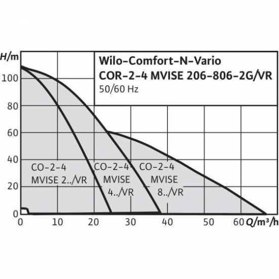 Wilo COR-3 MVISE 806-2G/VR-EB-R (арт. 2789934) – насосная станция для водоснабжения и повышения давления воды