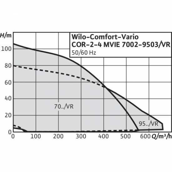 Wilo COR-4 MVIE 7002/VR-EB-R (арт. 2528965) – насосная станция для водоснабжения и повышения давления воды