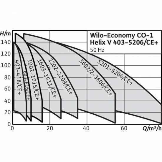 Wilo CO-1 HELIX V 1603/CE-EB-R - насосная станция для водоснабжения и повышения давления воды (арт. 2450134)