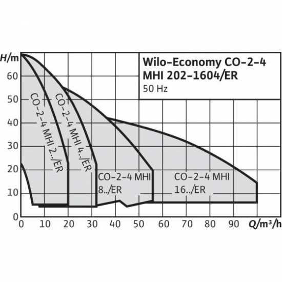 Wilo CO-3 MHI 802/CE-EB-R - насосная станция для водоснабжения и повышения давления воды (арт. 2785874)