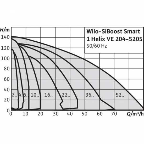 Wilo Smart 1 HELIX VE 1602 - насосная станция для водоснабжения и повышения давления воды (арт. 2450189)
