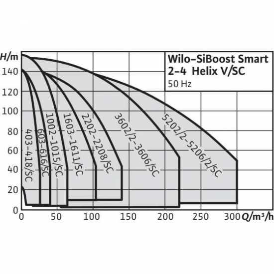 Wilo Smart FC 2 HELIX V 2205 - насосная станция для водоснабжения и повышения давления воды (арт. 2787595)